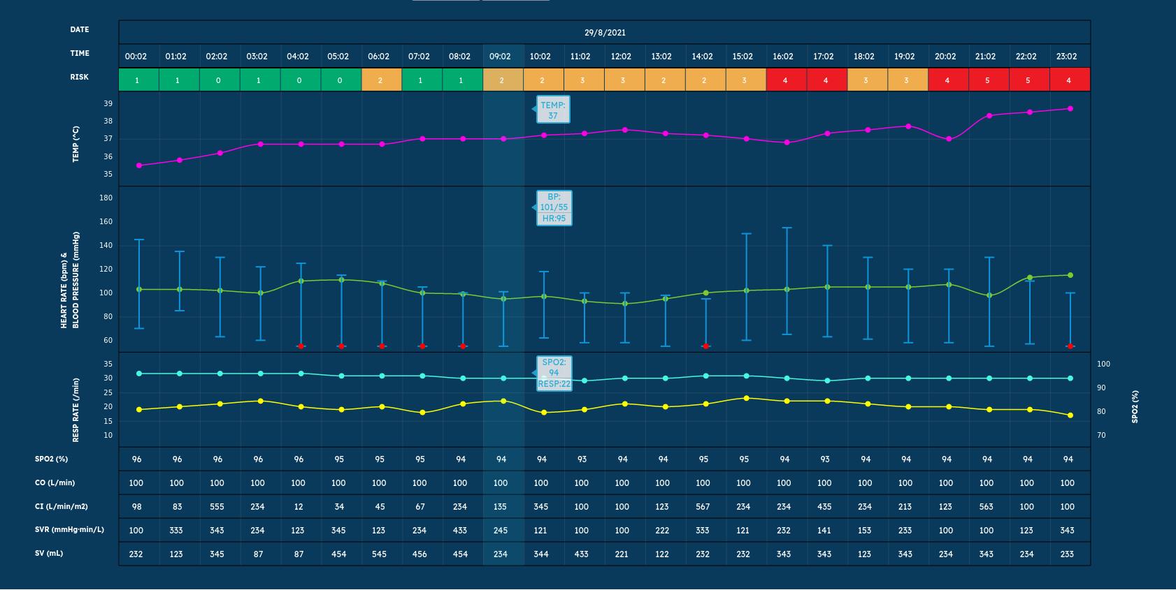 Alarta wearables chart